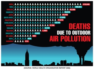 The graph reveals the human toll due to outdoor air pollution in 2008,… Of all major global health risks, outdoor air pollution in the form of fine particles is found to be dangerous for public health - contributing annually to over 2 million premature deaths worldwide. The WHO global study ranks air pollution as one of the top 10 killers in the world.